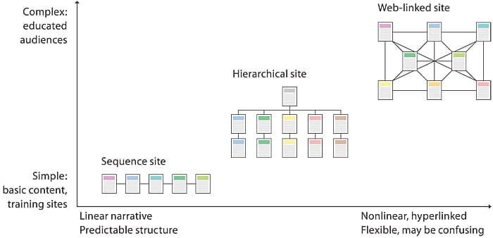 Δομή του site