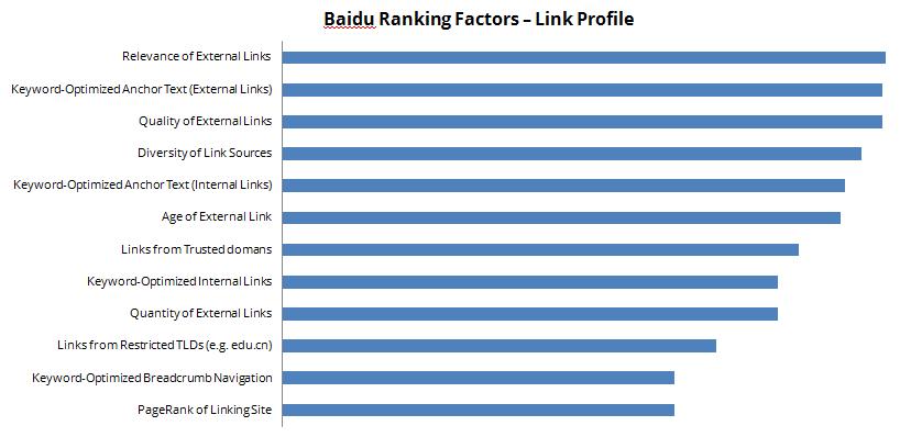 Εσωτερικοί παράγοντες ταξινόμησης (Internal ranking factors)